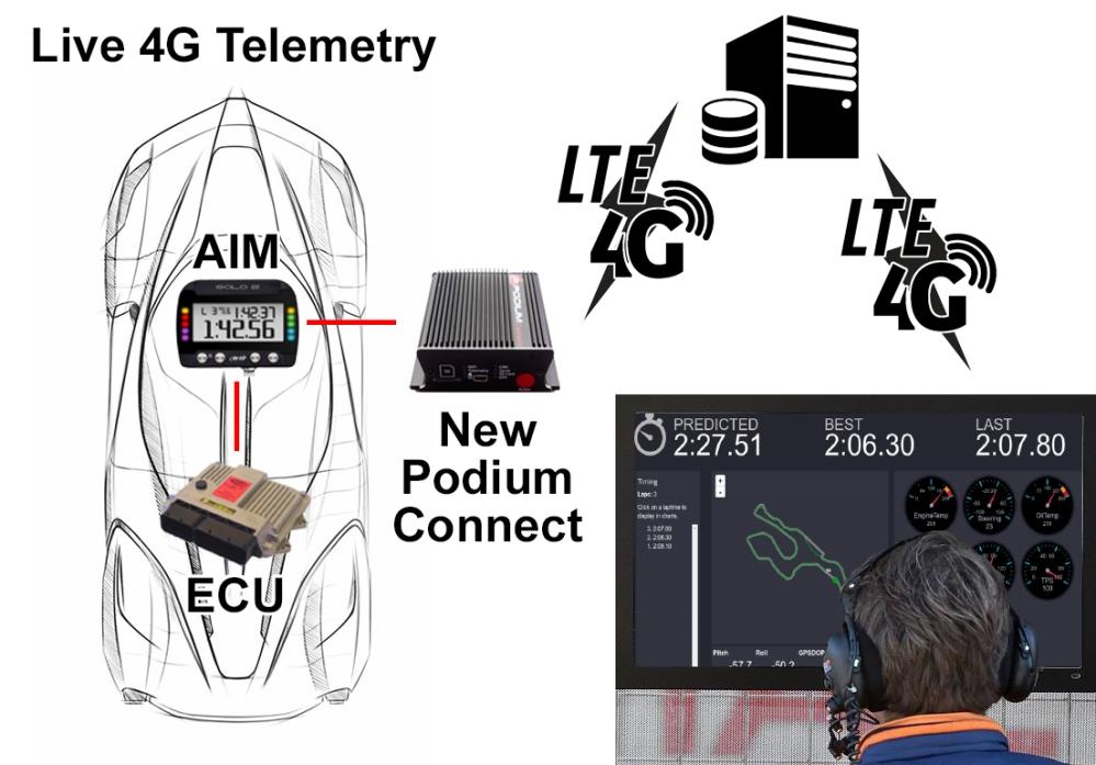 Live 4G Telemetry Example